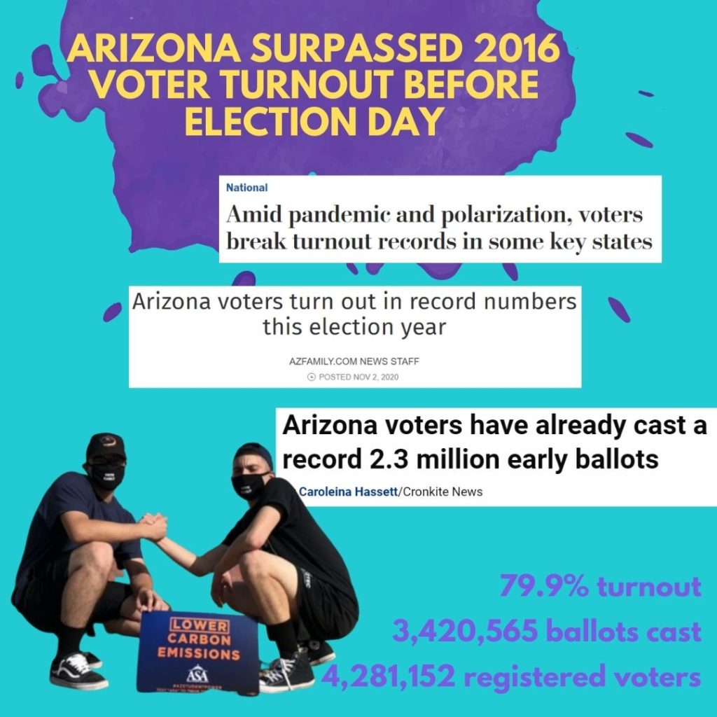 Arizona surpassed 2016 voter turnout before election day.